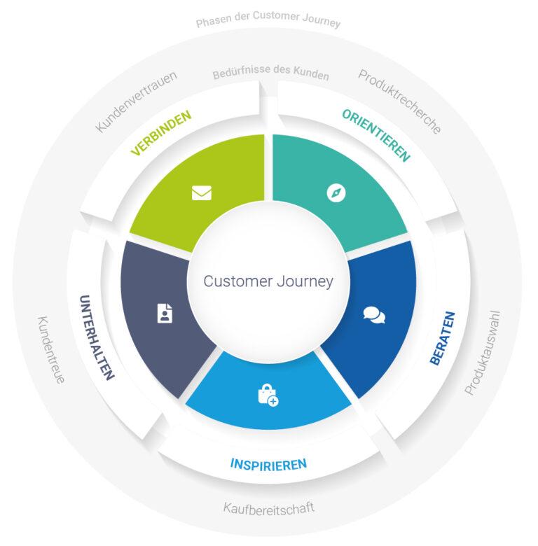 Die Customer Journey zeigt, welche Nutzerbedürfnisse die Shopkunden in den einzelnen Phasen jeweils haben.